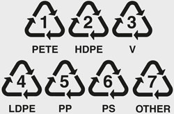 recycle symbols chart